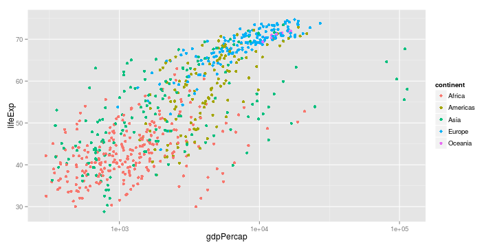 ggplot how to create scale for years